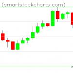 Monero charts on April 11, 2020