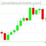 Monero charts on April 12, 2020