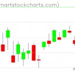 QQQ charts on April 02, 2020
