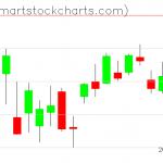 QQQ charts on April 03, 2020