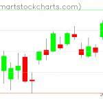 QQQ charts on April 07, 2020