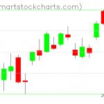 QQQ charts on April 08, 2020
