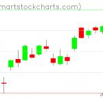 QQQ charts on April 14, 2020