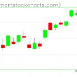 QQQ charts on April 16, 2020