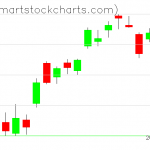 QQQ charts on April 23, 2020