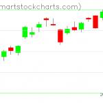QQQ charts on April 30, 2020