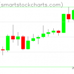 Ripple charts on April 09, 2020