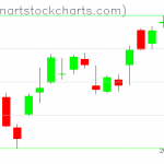 SPY charts on April 13, 2020