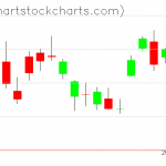 TLT charts on April 21, 2020