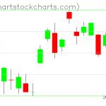 TLT charts on April 29, 2020