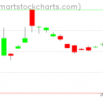 UUP charts on April 03, 2020