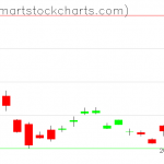 UUP charts on April 16, 2020