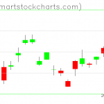 UUP charts on April 22, 2020