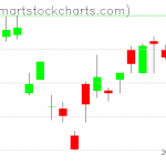 UUP charts on April 27, 2020