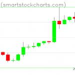 Bitcoin charts on May 04, 2020