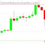 Bitcoin charts on May 11, 2020