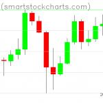 Bitcoin charts on May 19, 2020