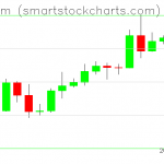 Ethereum charts on May 03, 2020