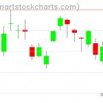 GLD charts on May 04, 2020