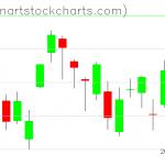 GLD charts on May 08, 2020