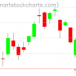 GLD charts on May 28, 2020