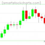 Litecoin charts on May 07, 2020