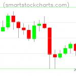 Litecoin charts on May 16, 2020