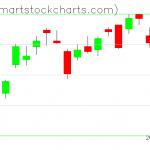 QQQ charts on May 04, 2020