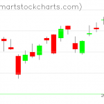 QQQ charts on May 08, 2020