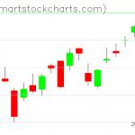QQQ charts on May 11, 2020