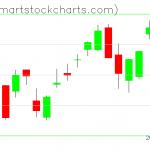 QQQ charts on May 19, 2020