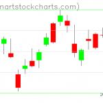 SPY charts on May 08, 2020