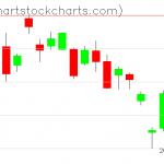 TLT charts on May 08, 2020