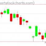 TLT charts on May 13, 2020