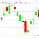 UUP charts on May 08, 2020
