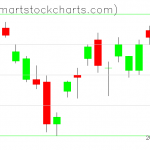 UUP charts on May 15, 2020