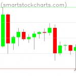 Bitcoin charts on June 16, 2020