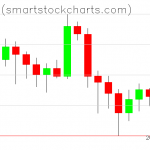 Bitcoin charts on July 01, 2020