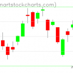 GLD charts on June 01, 2020