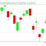 GLD charts on June 10, 2020
