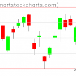 GLD charts on June 16, 2020