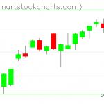 QQQ charts on June 05, 2020