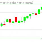 QQQ charts on June 09, 2020
