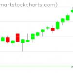 QQQ charts on June 11, 2020