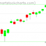 SPY charts on June 04, 2020