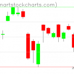 SPY charts on June 25, 2020