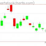TLT charts on June 03, 2020