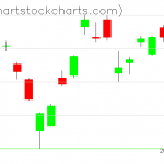 TLT charts on June 23, 2020