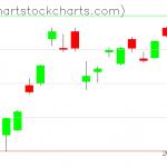 TLT charts on June 26, 2020