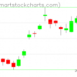 USO charts on June 02, 2020
